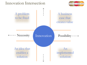 Innovation Intersection